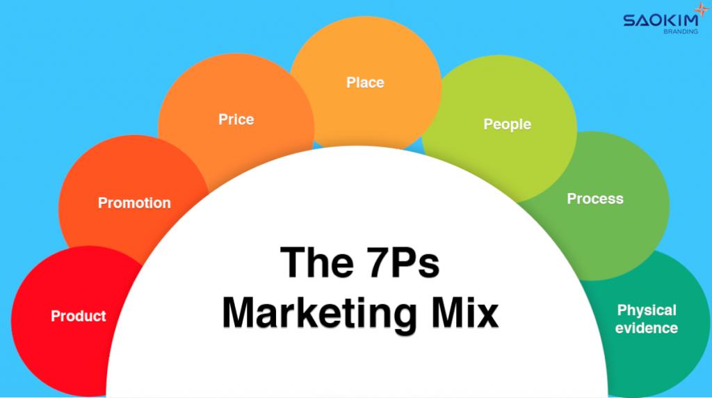 Các yếu tố quan trọng của Marketing Hỗn hợp 7P