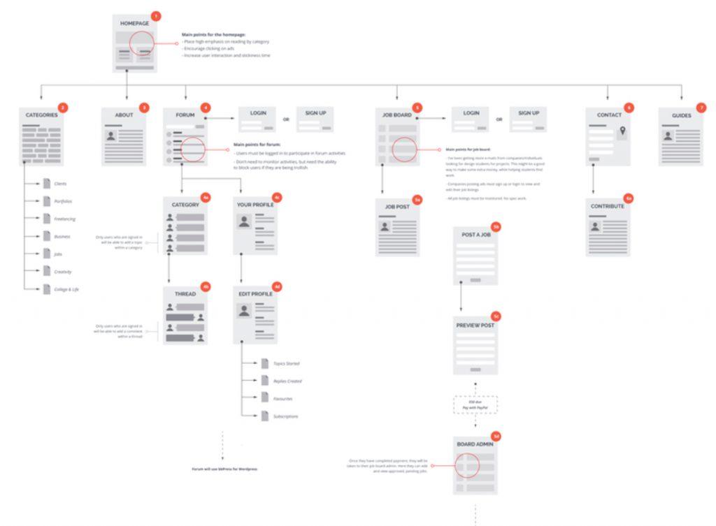 Ví dụ Luồng người dùng (User Flows) của một trang web hướng dẫn sinh viên