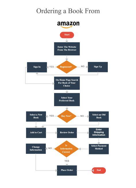 Ví dụ User Flows trong quá trình đặt sách của Amazone: